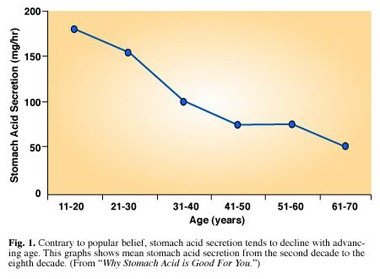 graph of stomach acid secretion by age