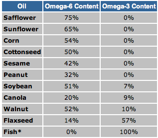 efa content of oils